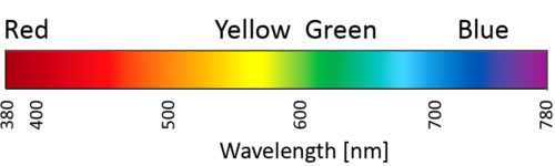 Light scale with wavelength